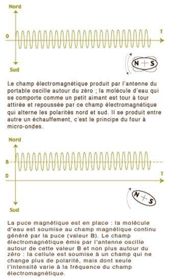 puce magnétique pour téléphone